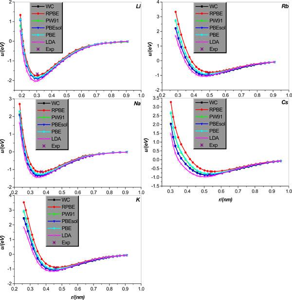 Performance Evaluation On Several Exchange-correlation